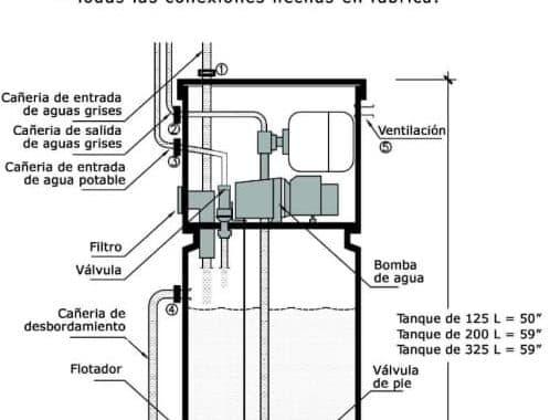 Sistema Brac para reciclado de agua