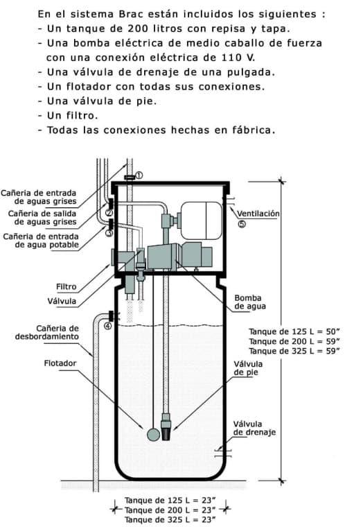 Reciclado de aguas grises dom sticas tanque sistema brac for Bomba inodoro