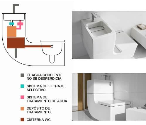 Datos t cnicos y precio del w w de roca for Precios de lavabos roca