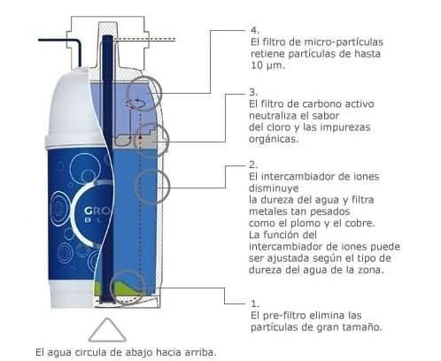 filtro-agua-grohe_blue
