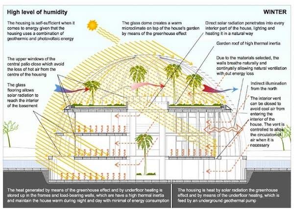 esquema-bioclimatico-casa-ecologica-Naomi_Campbell
