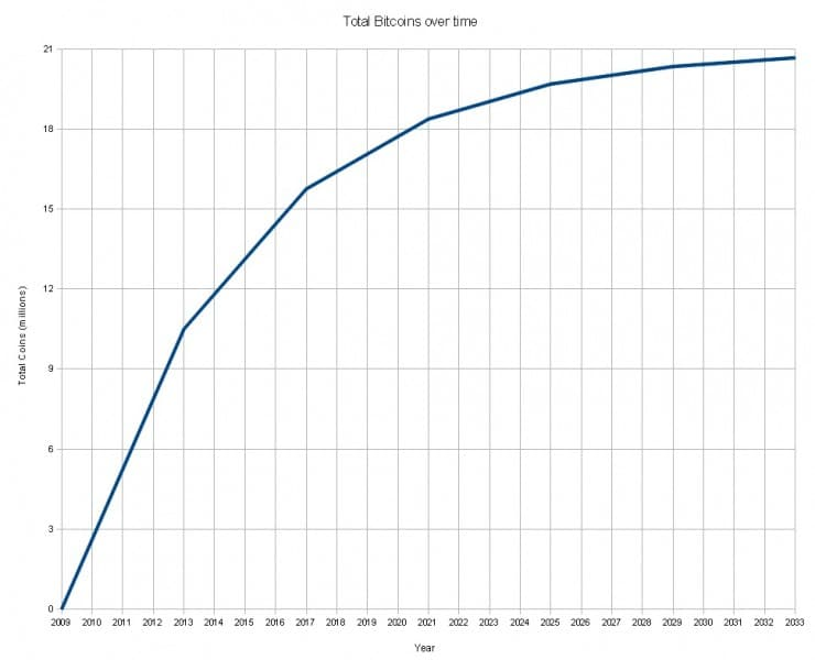 planificacion-cantidad-bitcoin-circulando