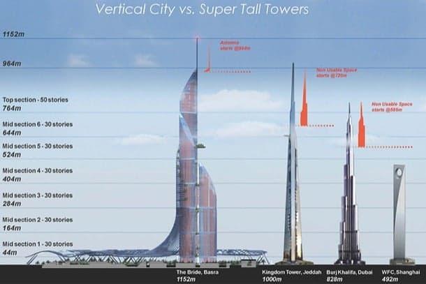 comparativa-The Bride-rascacielos