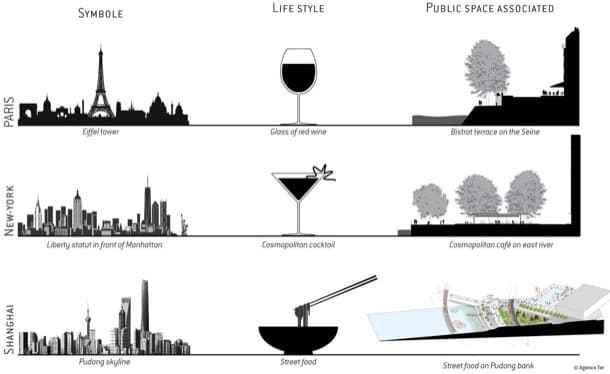 espacios públicos asociados comparativa plan urbano del rio Huangpu