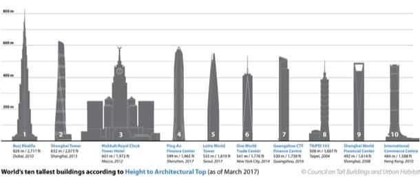 rascacielos mas altos